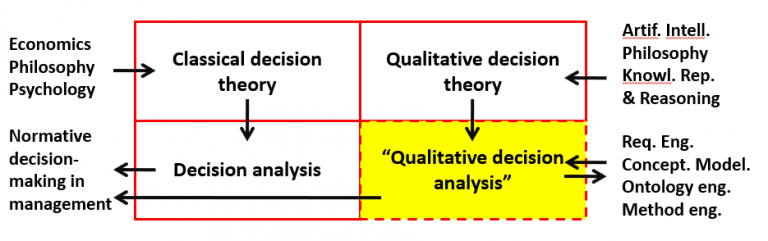 From Decision Theory to Techne, and back