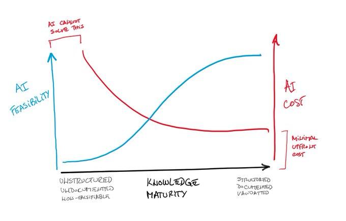 Knowledge Maturity, AI Feasibility, AI Cost