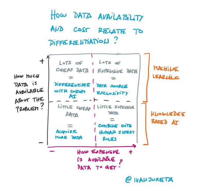How Data Availability and Cost Relate to AI Differentiation?